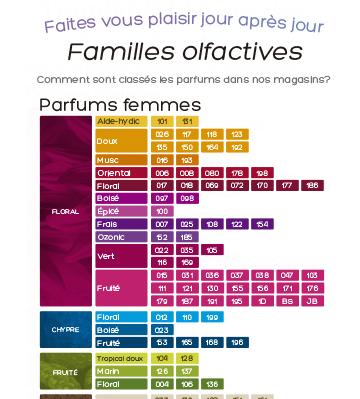 tabla_perfumes_fr