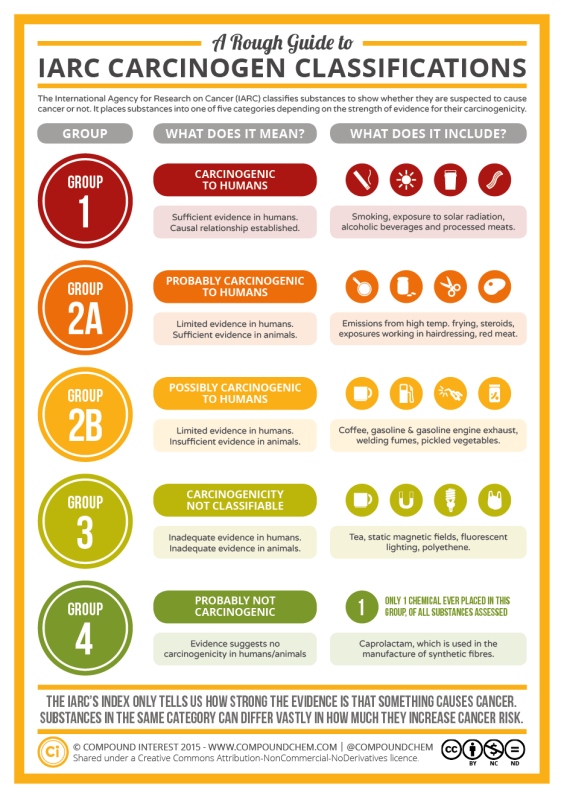 A-Rough-Guide-to-IARC-Carcinogen-Classifications
